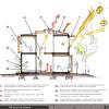 sustainable design strategies.   architecture + design   san