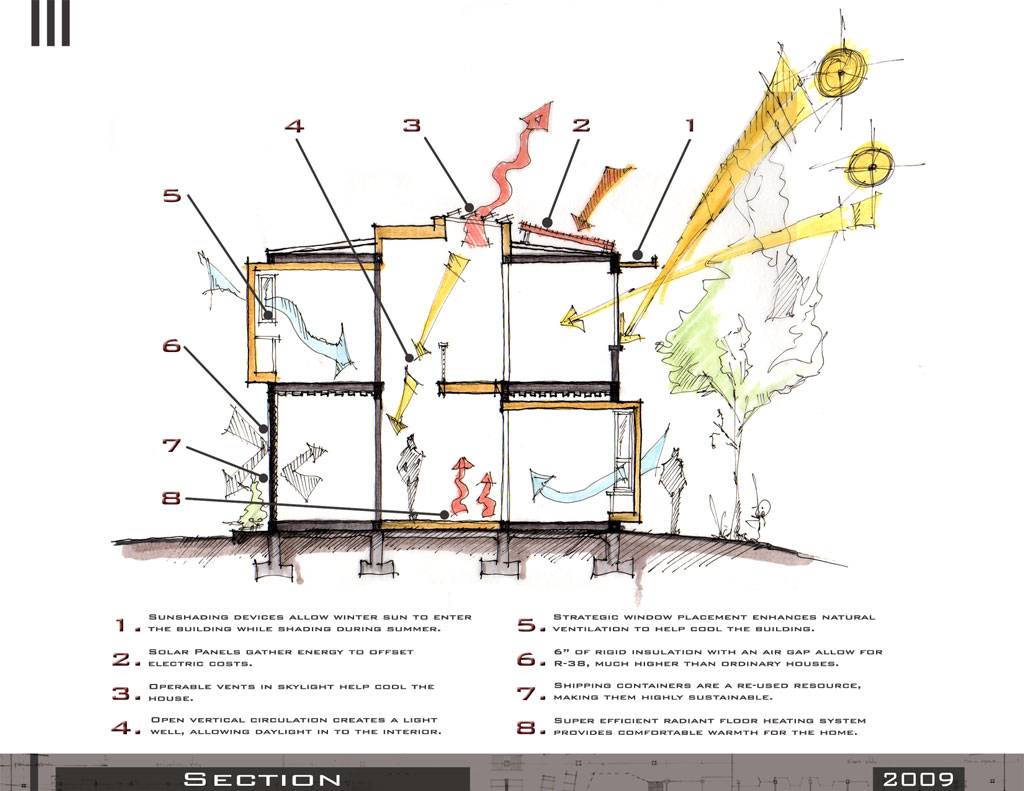 Sustainable Design Strategies Architecture Design